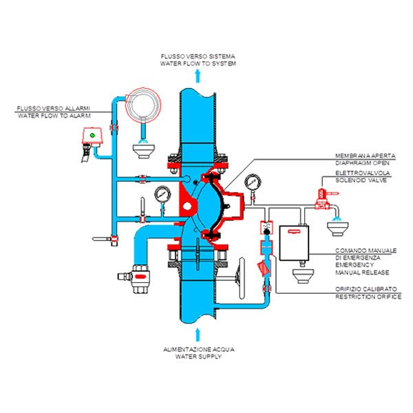 Electric ON OFF Deluge Valve VD OF E